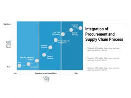 Integration Of Procurement And Supply Chain Process