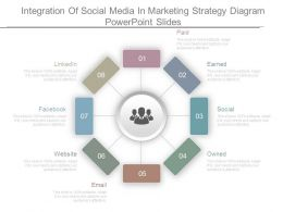 Integration Of Social Media In Marketing Strategy Diagram Powerpoint Slides