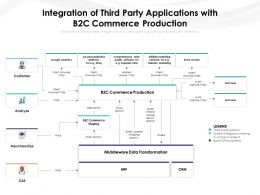 Integration Of Third Party Applications With B2C Commerce Production