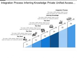 Integration Process Inferring Knowledge Private Unified Access License