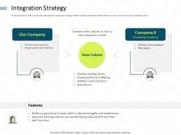Integration Strategy Risk Ppt Powerpoint Presentation Layouts Slides