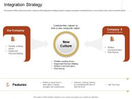 Integration Strategy Working Hours Ppt Powerpoint Presentation Gallery Graphics