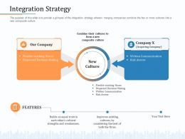 Integration Strategy Written Communication M2053 Ppt Powerpoint Presentation Professional Ideas