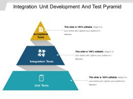 integration_unit_development_and_test_pyramid_Slide01