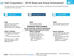 Intel Corporation 2018 Goals And Actual Achievement