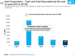 Intel Corporation Cash And Cash Equivalent At The End Of Year 2014-2018