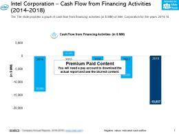 Intel Corporation Cash Flow From Financing Activities 2014-2018