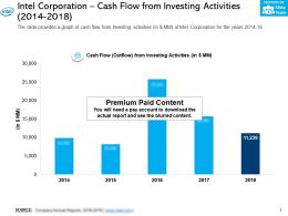 Intel Corporation Cash Flow From Investing Activities 2014-2018