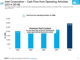 Intel Corporation Cash Flow From Operating Activities 2014-2018