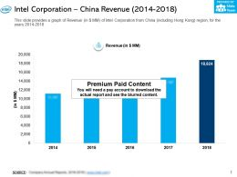Intel Corporation China Revenue 2014-2018