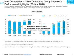 Intel Corporation Client Computing Group Segments Performance Highlights 2014-2018