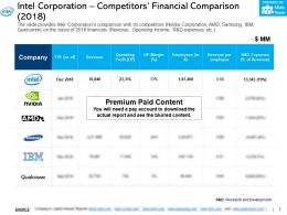 Intel Corporation Competitors Financial Comparison 2018