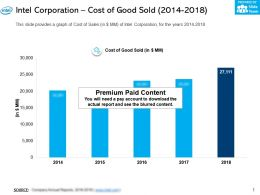 Intel Corporation Cost Of Good Sold 2014-2018