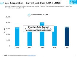 Intel Corporation Current Liabilities 2014-2018
