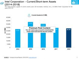 Intel Corporation Current Short Term Assets 2014-2018