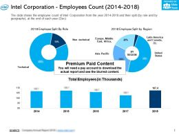 Intel Corporation Employees Count 2014-2018