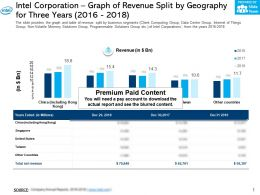 Intel Corporation Graph Of Revenue Split By Geography For Three Years 2016-2018