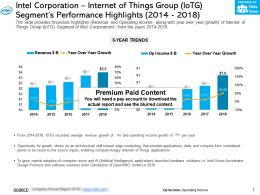 Intel Corporation Internet Of Things Group IOTG Segments Performance Highlights 2014-2018