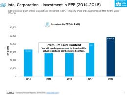 Intel Corporation Investment In PPE 2014-2018