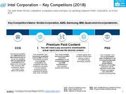 Intel Corporation Key Competitors 2018