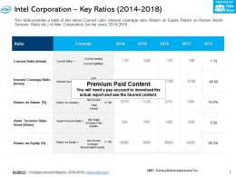 Intel Corporation Key Ratios 2014-2018