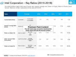 Intel Corporation Key Ratios 2014-2018