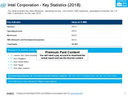 Intel Corporation Key Statistics 2018
