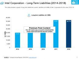 Intel Corporation Long Term Liabilities 2014-2018