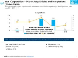 Intel Corporation Major Acquisitions And Integrations 2014-2018