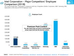 Intel Corporation Major Competitors Employee Comparison 2018