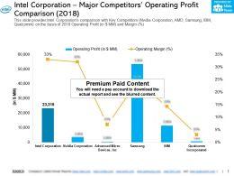 Intel Corporation Major Competitors Operating Profit Comparison 2018