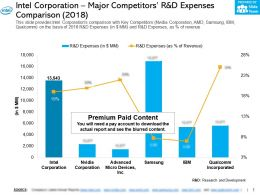 Intel Corporation Major Competitors R And D Expenses Comparison 2018
