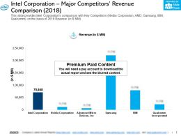 Intel Corporation Major Competitors Revenue Comparison 2018