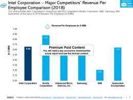 Intel Corporation Major Competitors Revenue Per Employee Comparison 2018