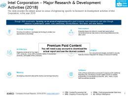 Intel Corporation Major Research And Development Activities 2018