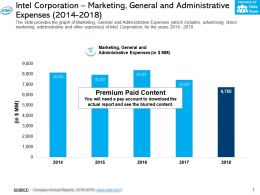 Intel Corporation Marketing General And Administrative Expenses 2014-2018