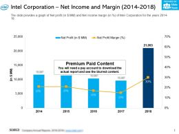 Intel Corporation Net Income And Margin 2014-2018