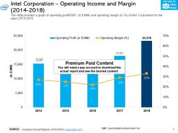Intel Corporation Operating Income And Margin 2014-2018