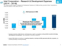 Intel Corporation Research And Development Expenses 2014-2018