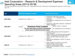 Intel Corporation Research And Development Expenses Spending Areas 2014-2018