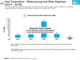 Intel Corporation Restructuring And Other Expenses 2014-2018