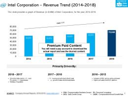 Intel Corporation Revenue Trend 2014-2018
