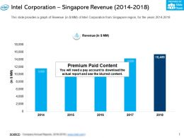 Intel Corporation Singapore Revenue 2014-2018