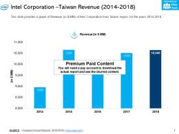 Intel Corporation Taiwan Revenue 2014-2018