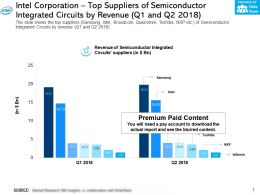 Intel Corporation Top Suppliers Of Semiconductor Integrated Circuits By Revenue Q1 And Q2 2018