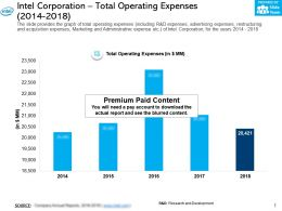 Intel Corporation Total Operating Expenses 2014-2018