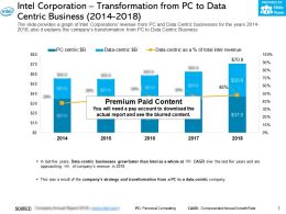 Intel Corporation Transformation From Pc To Data Centric Business 2014-2018