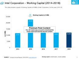 Intel Corporation Working Capital 2014-2018