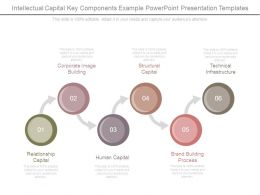 Intellectual Capital Key Components Example Powerpoint Presentation Templates