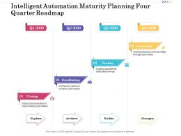 Intelligent Automation Maturity Planning Four Quarter Roadmap